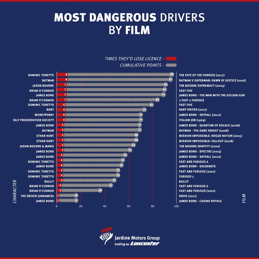 movie Drivers